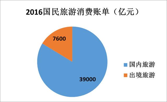 2016年中国大陆游客全年旅游消费4.6万亿